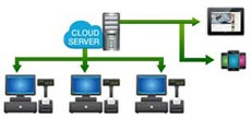cloud server pos system posmarket